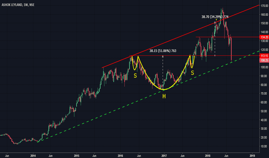 ASHOKLEY: Ashok Leyland - Technically a buy