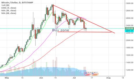 BTCUSD: Bitcoin buy ...flag  pattern