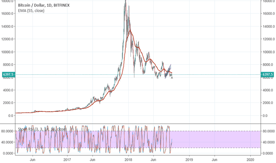 BTCUSD: Do your OWN research!!!