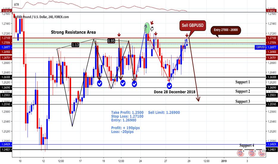 GBPUSD: LONG Sell GBPUSD Reward +180pips | Long Term Bearish Key