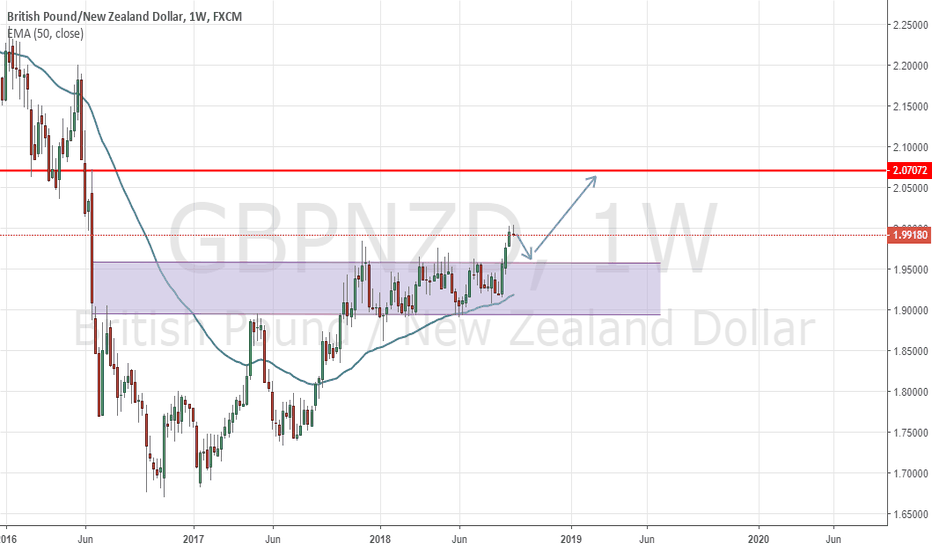 GBPNZD: Perfect Example On How To Utilize Strong FX pair With Weak One !