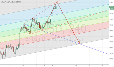 GBPUSD: GBPUSD preparing for short