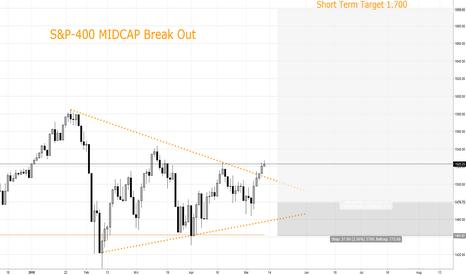 SP400EW: S&P-400 Index: Break Out, Kursziel 1.700