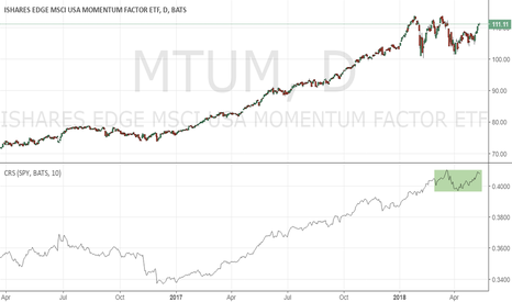 MTUM: Momentum or not?