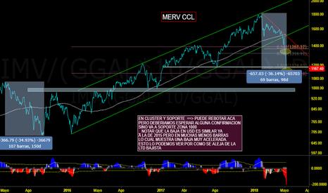 IMV/(GGAL*10/GGAL): SEGUIMIENTO MERVAL CCL