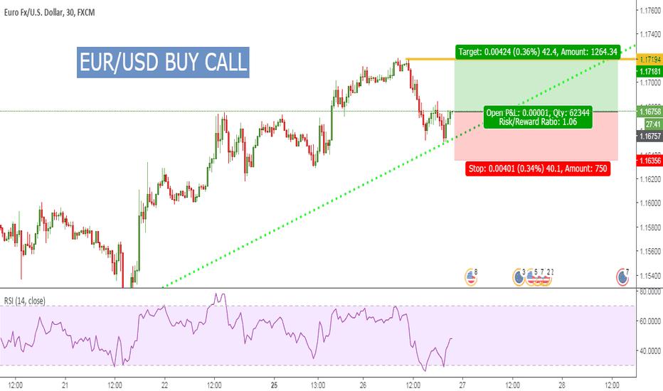 EURUSD: EUR/USD BUY Call