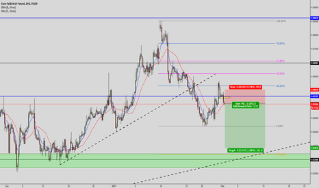EURGBP: EUR/GBP: SHORT trade