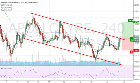 APOLLOTYRE: Initiated a Long Position