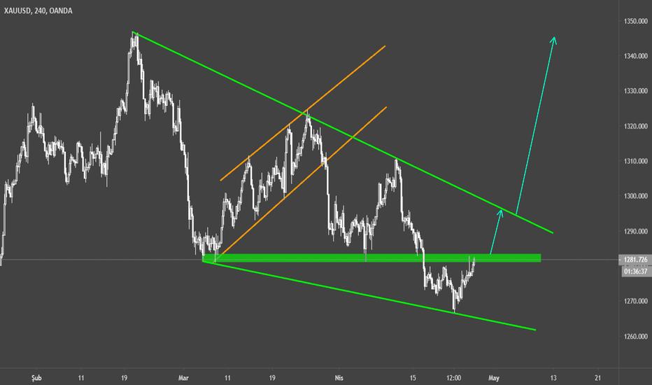 Xauusd Grafiği Spot Altın Dolar Fiyatı Tradingview