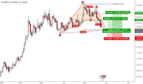 XAUUSD: Xau-Usd Daily Time Frame Bat Pattern