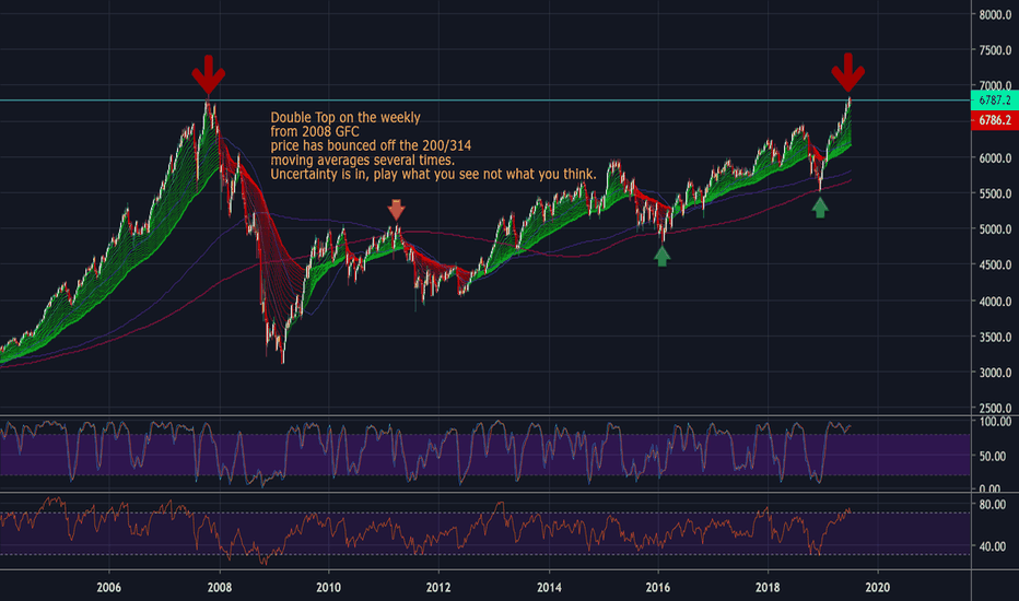 XAO Index Charts and Quotes — TradingView