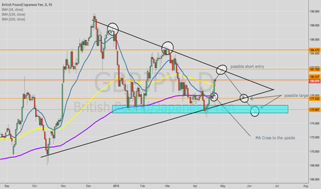 GBPJPY: awaiting for price to reach 181.70 for possible short entry !!
