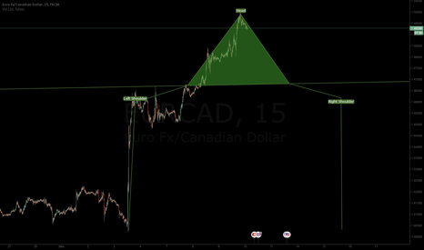 EURCAD: EURCAD Head and Sholders formation forming