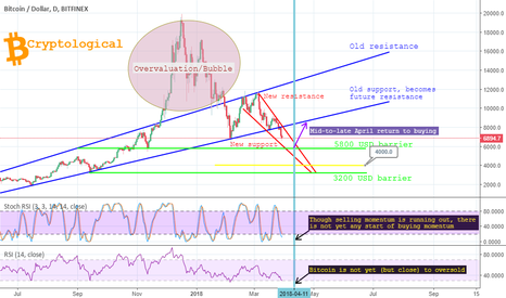 BTCUSD: Bitcoin mini-rally incoming, though not until mid-April