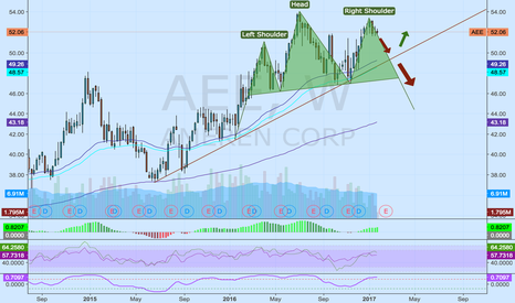 AEE: Ameren Corp - Head and Shoulders