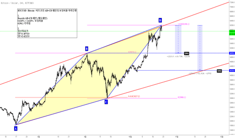 BTCUSD: BTCUSD / Bitcoin / 비트코인 AB=CD 패턴의 보정비율 저항