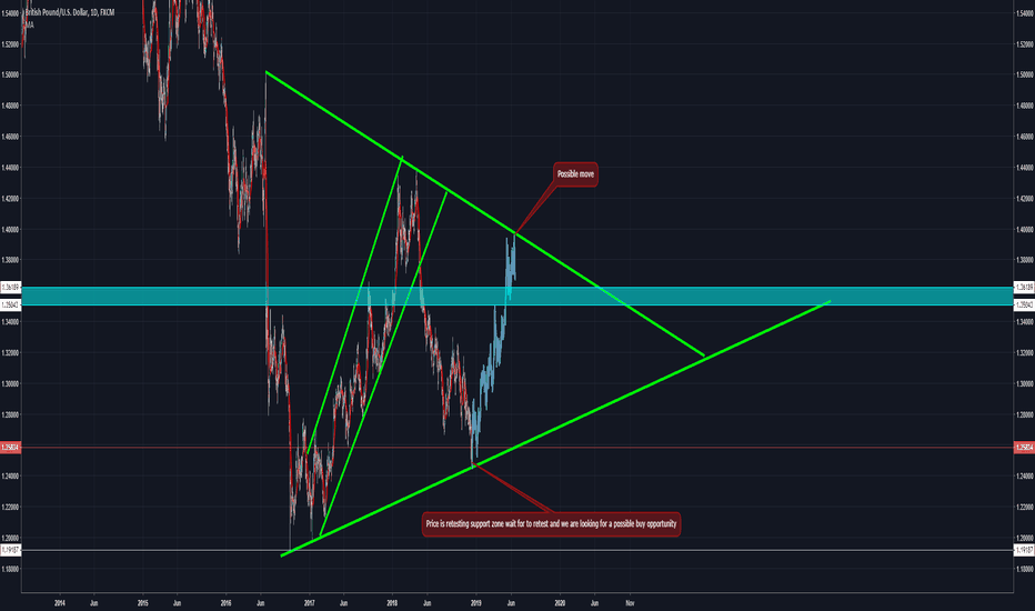 GBPUSD: GBPUSD Possible Buy Lookout