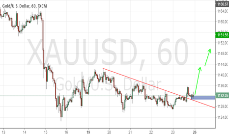 XAUUSD: Gold buy time i think