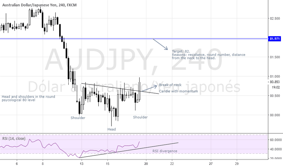 AUDJPY: AUD-JPY ; Head and shouders; RSI divergence; LONG.