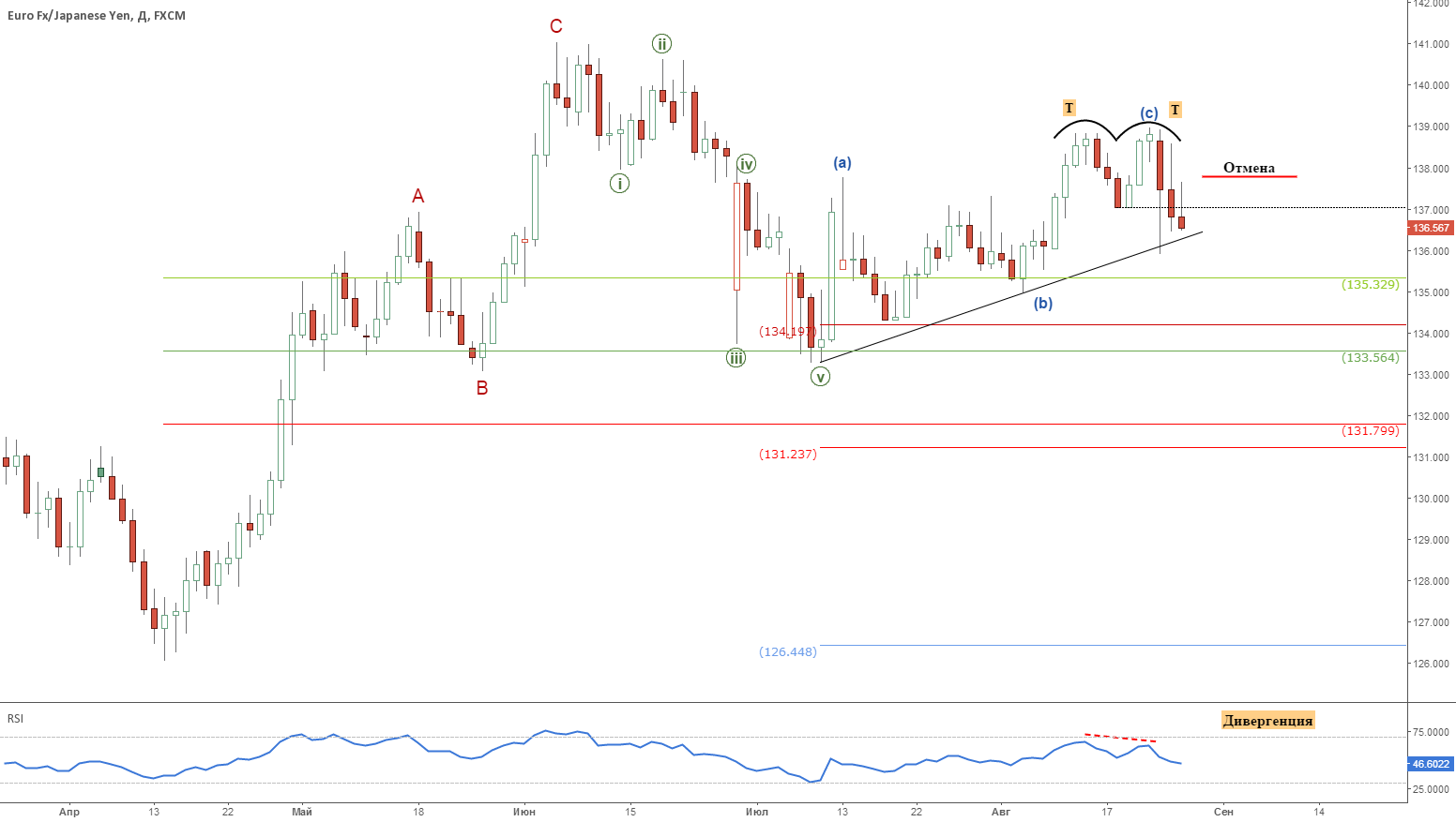 EUR/JPY: Риски большой коррекции