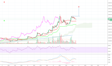 XVGBTC: Cup and handle XVG