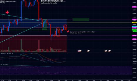 BTCUSD: Seller strength low, long opportunity