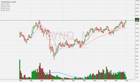 CYNO: monthly