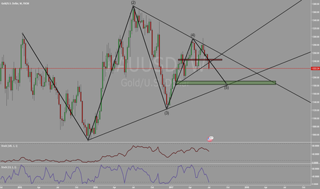 XAUUSD: Another move down for gold?