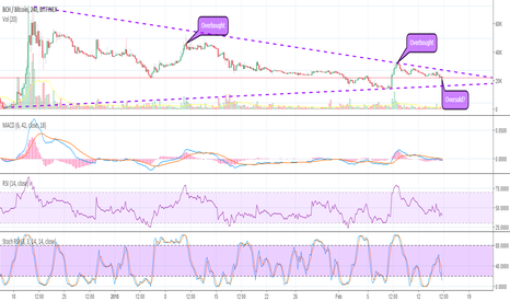 BCHBTC: Bitcoin Cash (BCH) Consolidation Over. Now oversold?