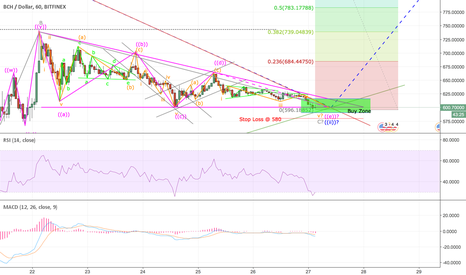 BCHUSD: BCHUSD Correction nearing end?