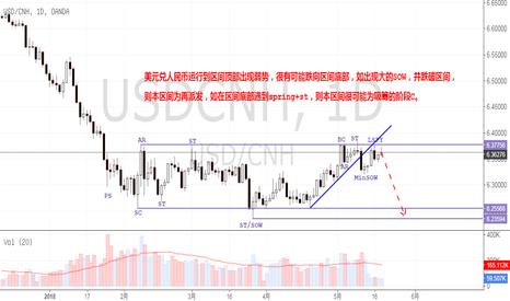 USDCNH: 美元兑人民币运行到区间顶部出现弱势