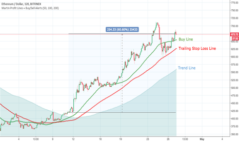 ETHUSD: ETHUSD - Continuing Up! Not selling yet!