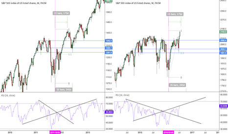 SPX500: Current SPX levels and those of 2011