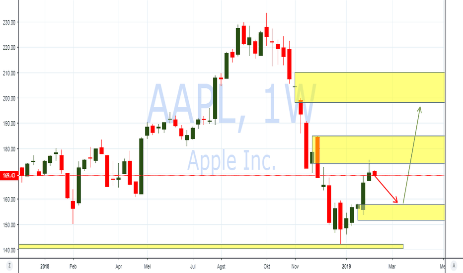 AAPL: PIC Analysis : NYSE : Saham Apple Inc berpotensi Rebound ke 198