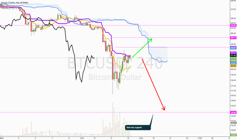 BTCUSD: Possible imminent dump, beware of the bears