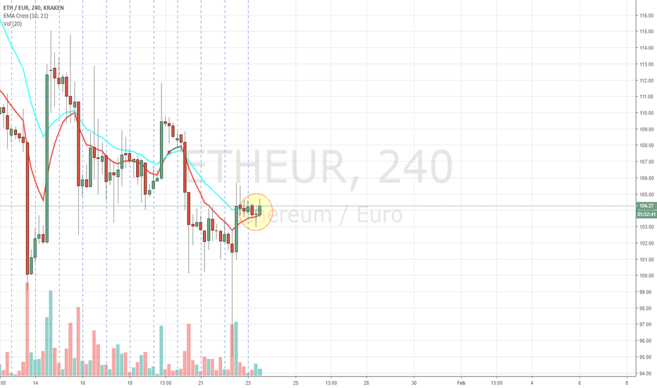 ETHEUR: Morning Doji Star Pattern on 4H