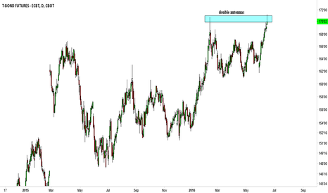 ZB1!: ZB1!, ZN1! Bonds - Short