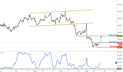 USDCHF: USDCHF bouncing up nicely, remain bullish for a further rise