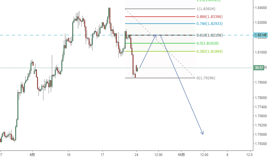 GBPAUD: sell the gbpaud