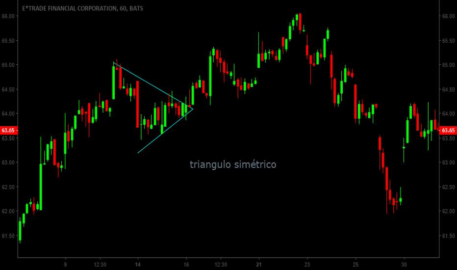ETFC: Triangulo simétrico