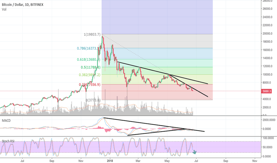 BTCUSD: BTC to 4k by beginning of July