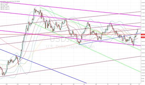 USDJPY: ドル円:ドル円のトレードでも今はユーロドルの動向のチェックが必須だと思いまして…