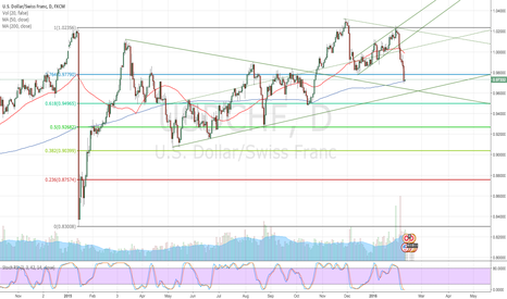 USDCHF: USDCHF Trend Line Break & Major Support Level Breached