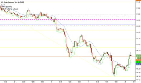 USDJPY: Downtrend Continuing