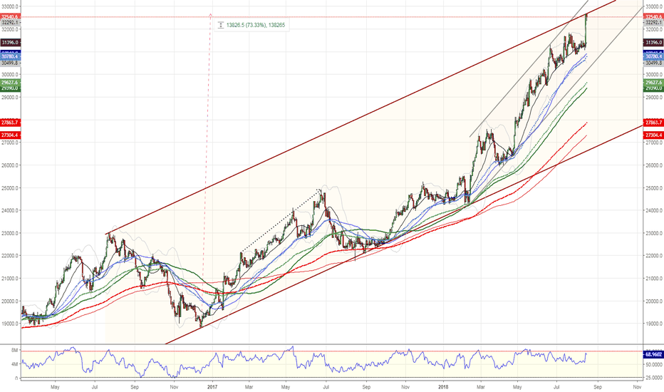 XHJ: XHJ Healthcare $CSL $COH $RMD hits channel Buy ??