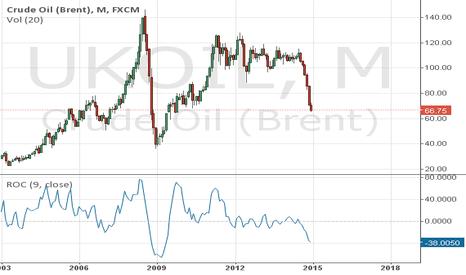 UKOIL: Crude Oil ( Brent )