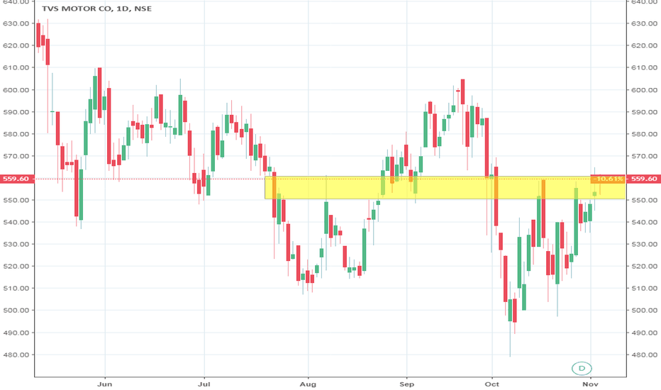 TVSMOTOR: TVS MOTORS #BUY ABOVE 560