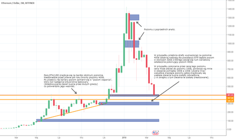 ETHUSD: ETH/USD na ważnym poziomie