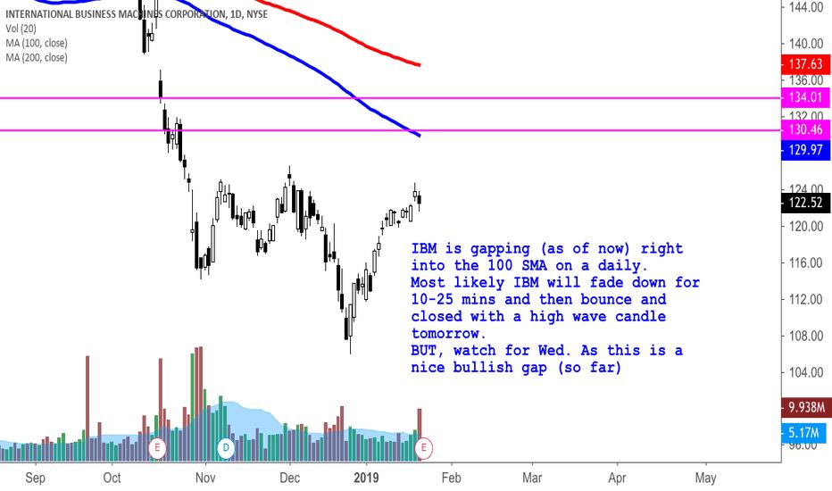 IBM: IBM post earnings; pre market analysis