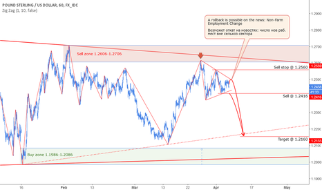 GBPUSD: GBP: Consolidation in consolidation - sell setup.